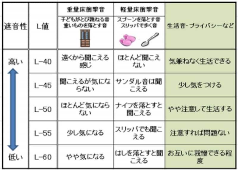 【表3】L値の基準。L値とその値が示す遮音性能の目安。(出典:日本建築学会