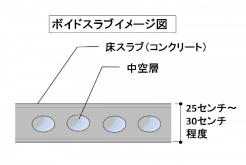 ボイドスラブ概念図。天井に小梁が出ずすっきりするため多くのマンションで取り入れられている