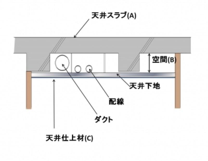 【図1】二重天井概念図。天井内には小梁やダクト、配管などがある。