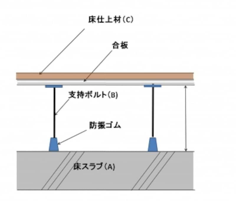 【図2】二重床の概念図。マンション仕様では防振ゴムのついた支持ボルトで床の下地を支える方法が一般的。