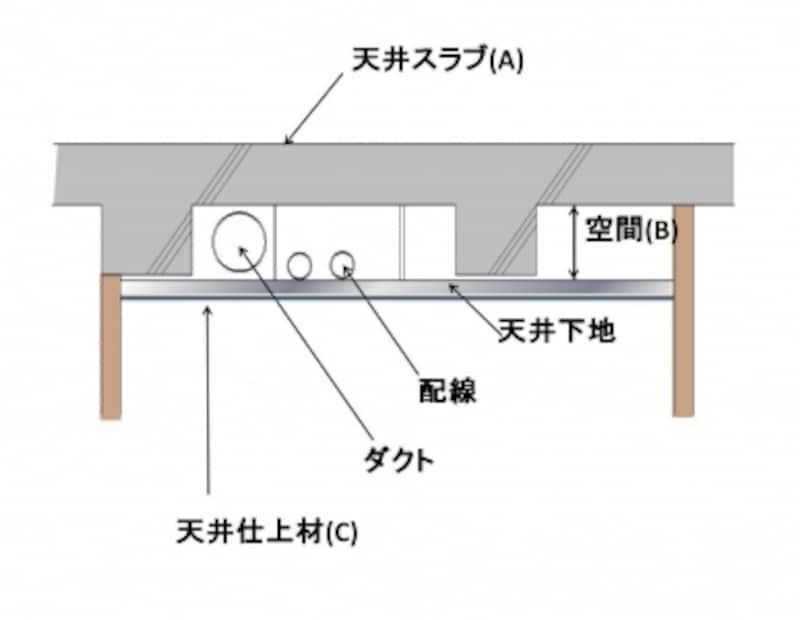 【図1】二重天井概念図。天井内には小梁やダクト、配管などが隠されている。