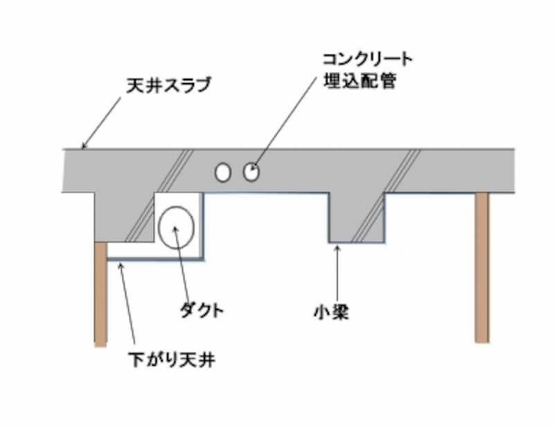 直天井概念図。天井の小梁やダクトの下がり天井などがあり、天井がでこぼこしている。電気配線が天井スラブに打ち込まれる