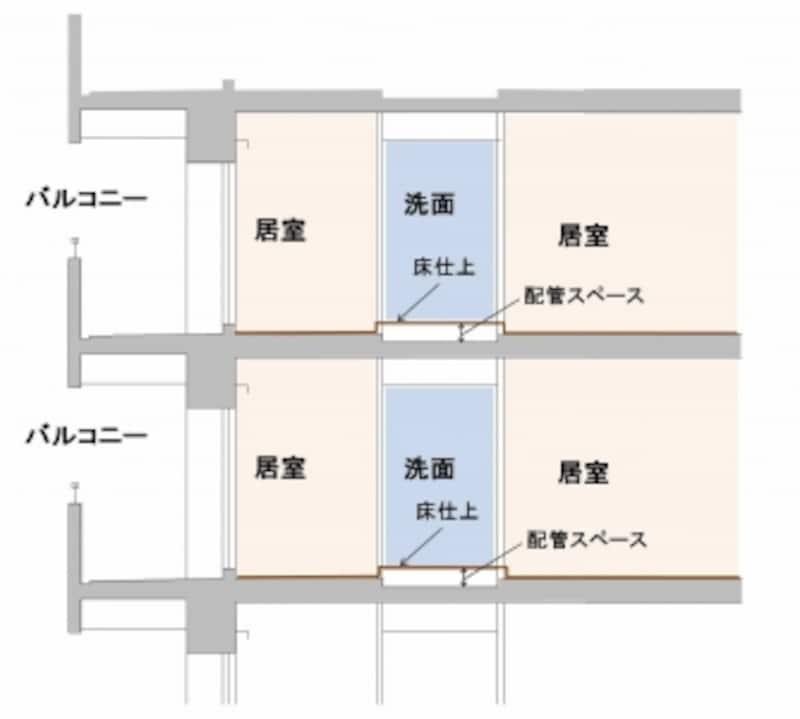 【図4】水周りだけコンクリートスラブを下げ、かつ床仕上げを上げて床下に配管空間を確保する方法。大きな間取り変更に対応しにくい。