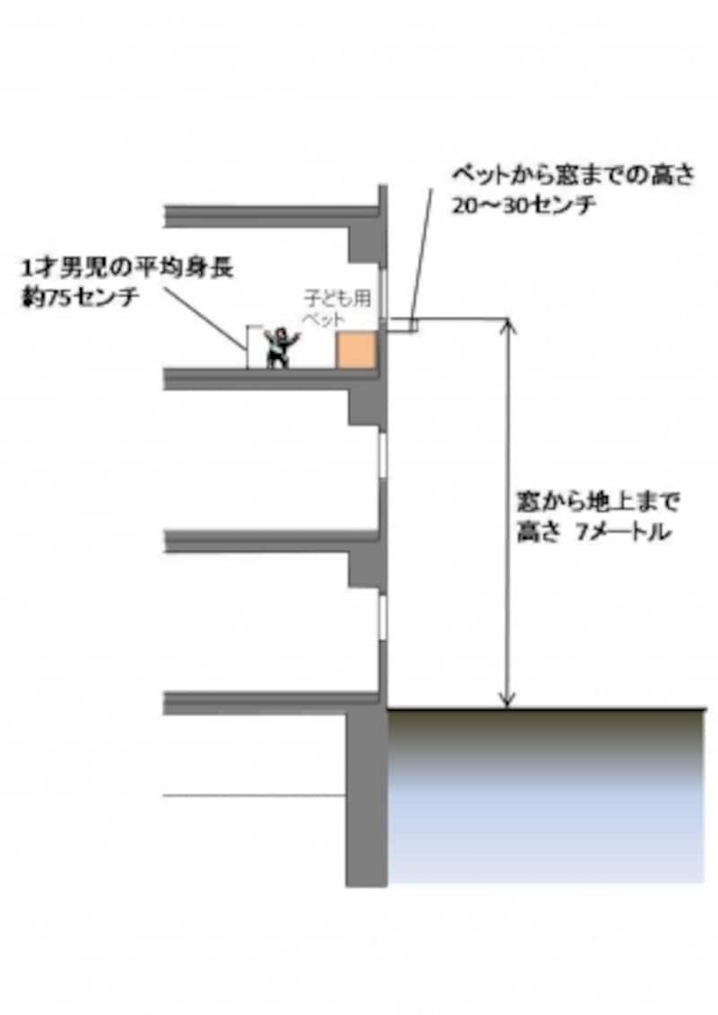 【図1】団地の3階、約7メートルの高さから転落。ベットから窓まで20~30センチしかなかった