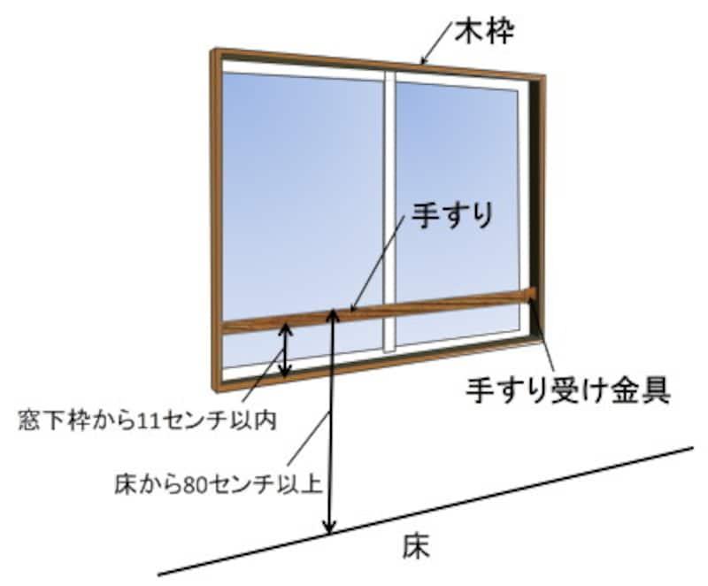 【参考取付け位置】手すりは床から80センチ以上かつ窓枠から11センチ以内に取り付けましょう。転落防止手すりはDIYでも取り付け可能です。