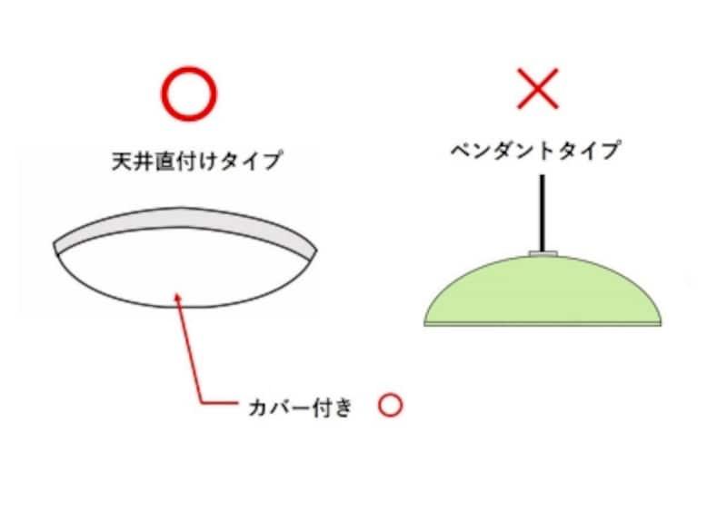 天井からつり下がるシャンデリアやペンダントライトは寝室での使用は避け、天井直付けタイプを選びましょう