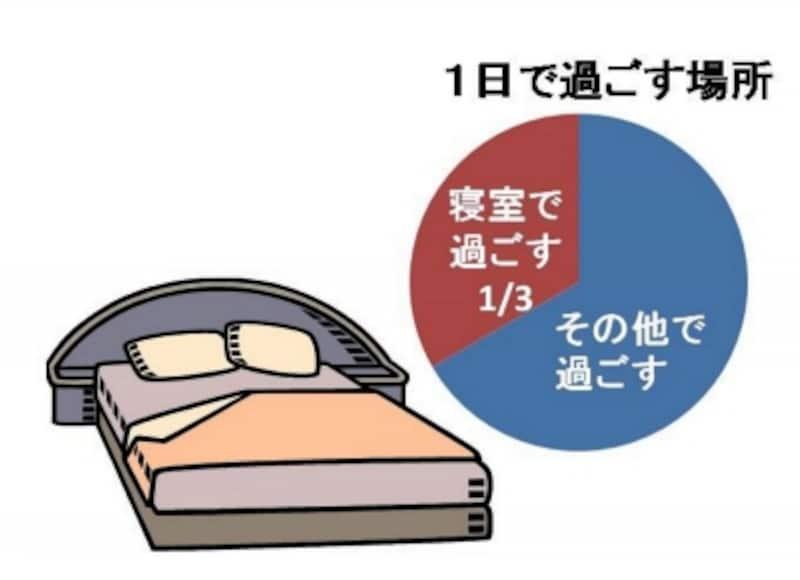 一日のうち1/3もの時間を過ごす寝室の安全性を今一度チェックしましょう