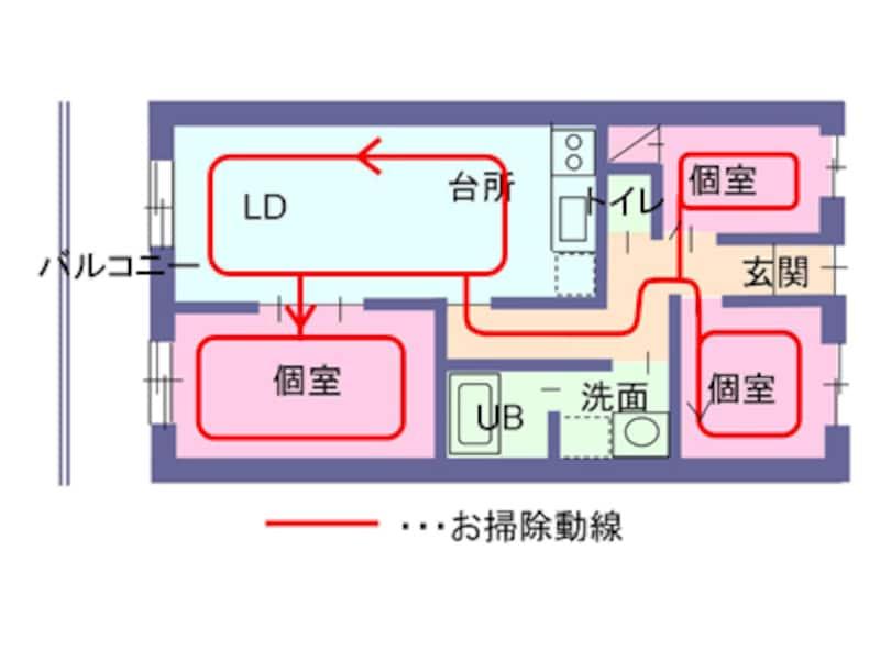 【図1】居間から直接個室(子ども部屋)に入る間取りの例。