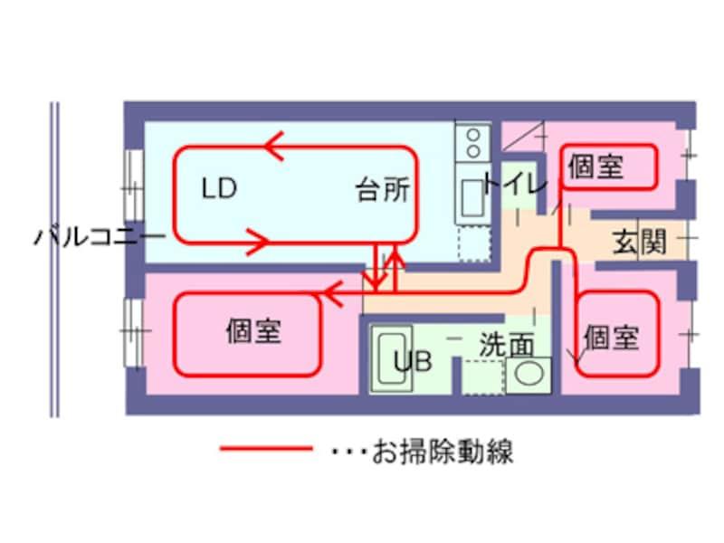 【図2】各々の部屋に廊下から出入りするタイプの間取り例。