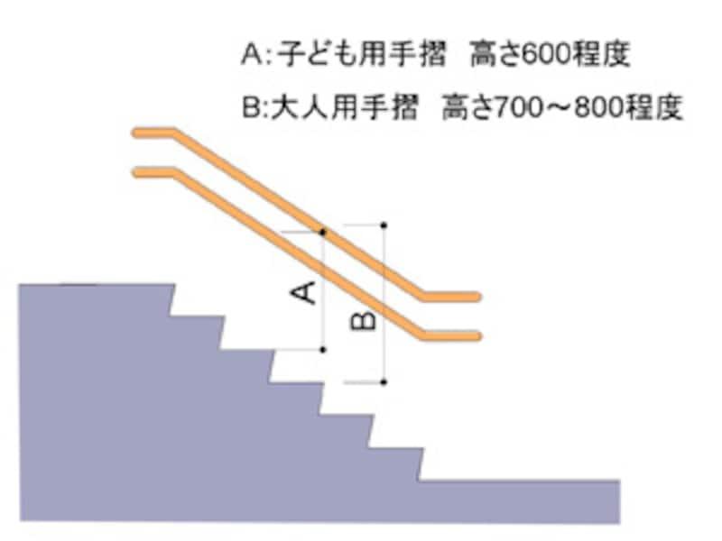 手摺の寸法