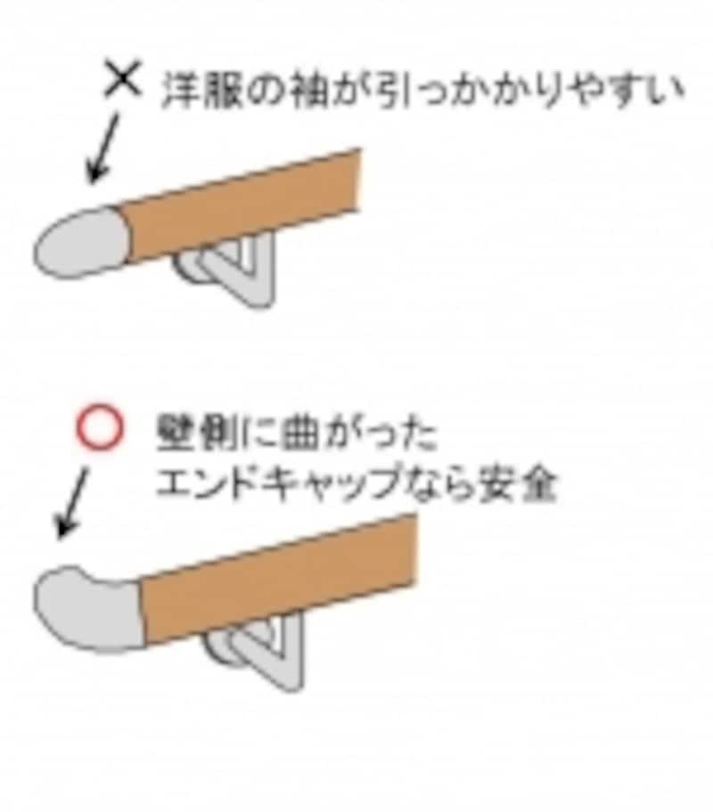 手摺の始まりと終わりは袖口が引っかかりやすく危険なので、壁側に折り曲がったエンドキャップをつけましょう。