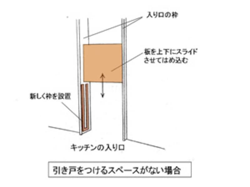 図1。簡単な侵入防止扉の例