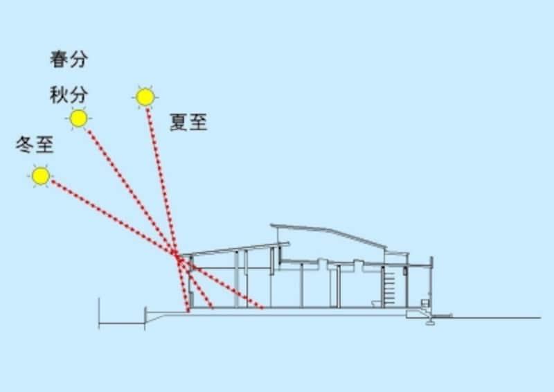 【図1】季節ごとの正午の日射角度の例(北緯35°地点)。図は庇の出が90cm程度の例。夏至で78.5°春分秋分で55°冬至で78.5°の角度となります。夏至では日射は直接窓にさし込まず、冬至では部屋の奥まで陽がさすことがわかります。