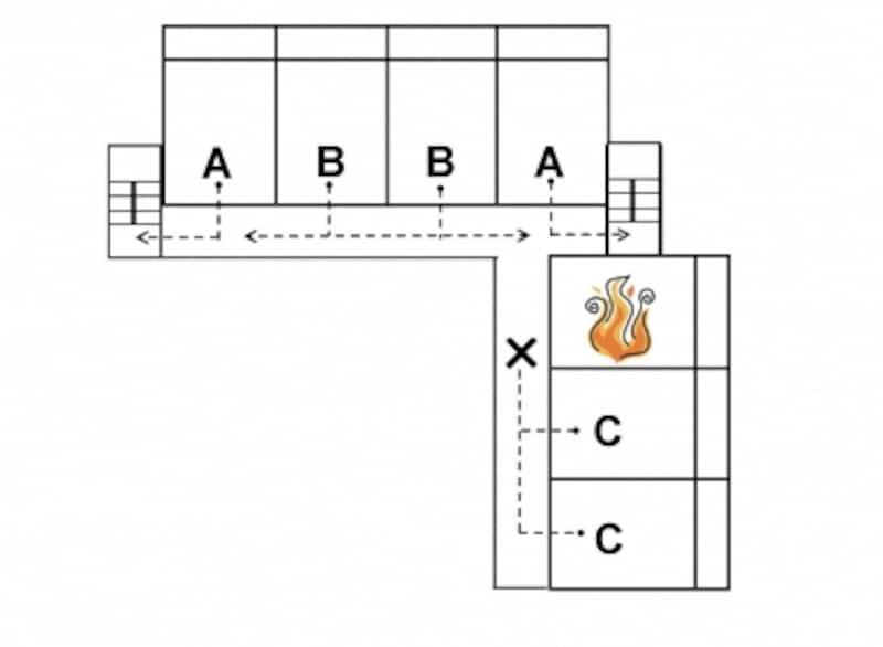 【図1】外廊下の形式、平面形状、避難経路に面する開口部の耐火性などが避難のしやすさに大きく関わってきます。