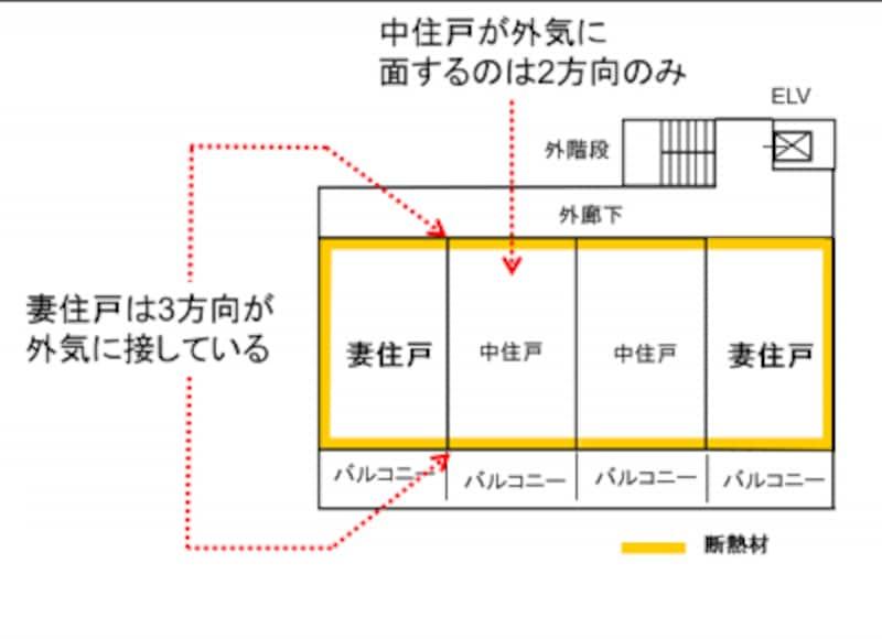【図5】妻(つま)住戸とは、住棟の両端に位置する住戸のこと。外壁面積が大きく、省エネ性の観点では不利