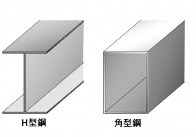 鉄骨の種類の例。図のようなH型鋼、角型鋼のほかI型鋼、L型鋼などがあります