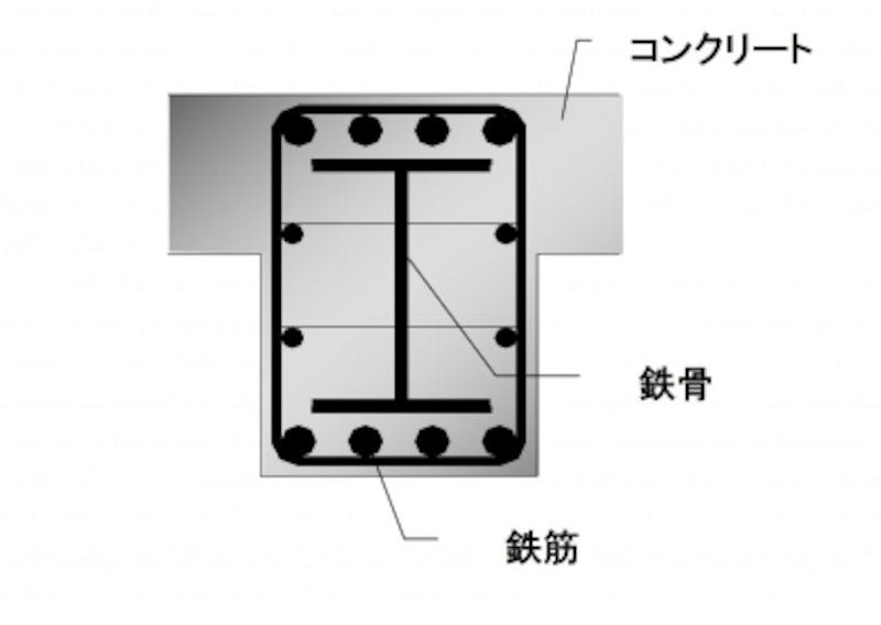 SRC構造のイメージ図。RC造とS造の組み合わせで日本独自の構造。