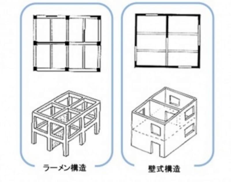 ラーメン構造と壁式構造の違い。ラーメン構造は柱、梁で構成する。壁式構造は壁で建物を支えていて、窓が小さくなる傾向がある(出典:一般社団法人日本建築学会)