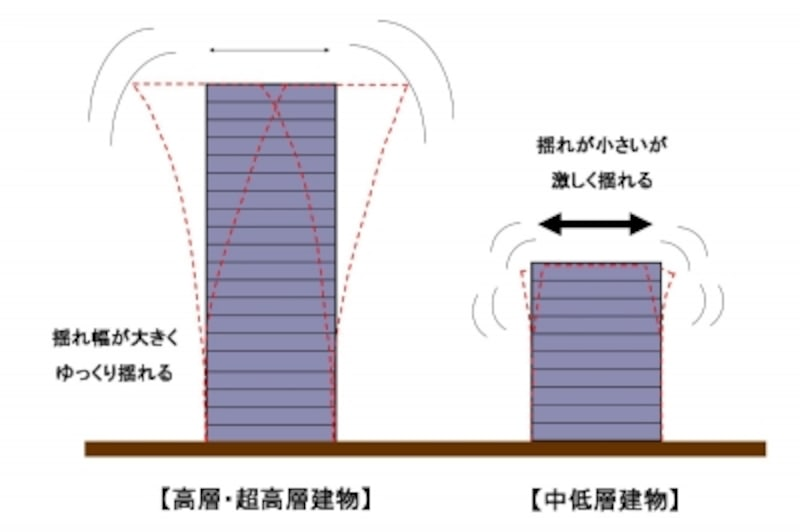 【図1】地震時の高層マンションと中低層マンションの揺れの違い。建物重量あたりの地震力は、超高層・高層の方が中低層より小さい(出典:図解雑学「地震に強い建物 安震技術研究会 ナツメ社)