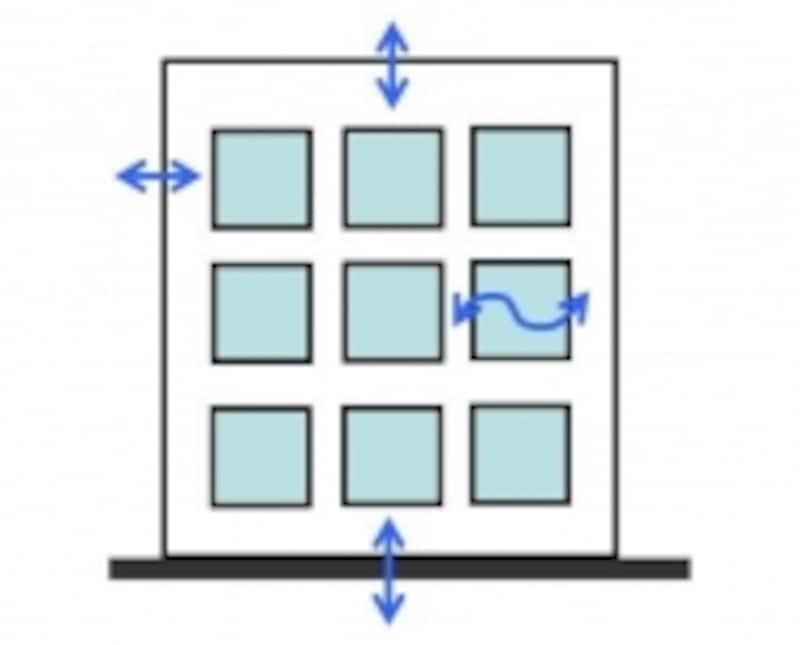 マンションは外気に面する部分(窓、外壁、屋根、外壁)から熱の出入りがあります