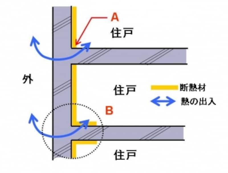 図のA部分は床スラブで壁の断熱材が途切れた熱橋(ねっきょう)となっています。B部分のように断熱材を折り返してカバーします。