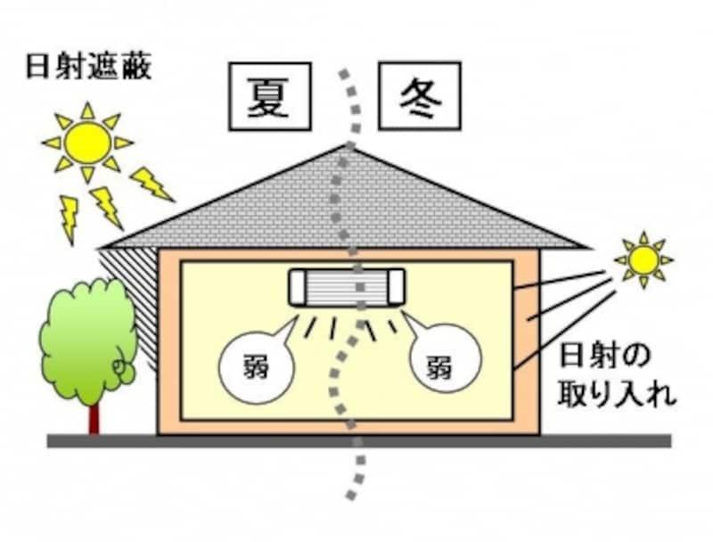 省エネ性の高い住まいにするためには日射などの自然条件も上手に取り込むことが大事
