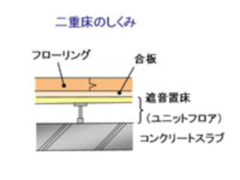 二重床の構造