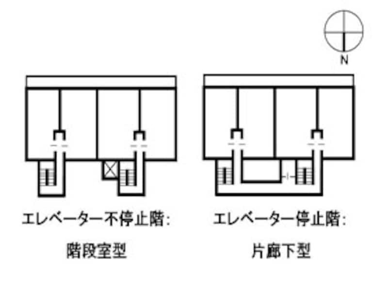 片廊下型と階段室型