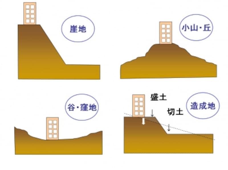 【図2】地震の影響を大きく受けるとされる土地の例。