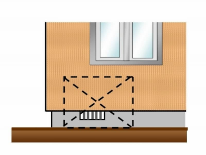 床下換気口の前に物置や室外機など障害物が置かれていませんか?
