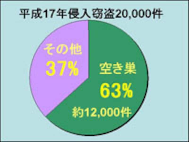 都内の犯罪率グラフ