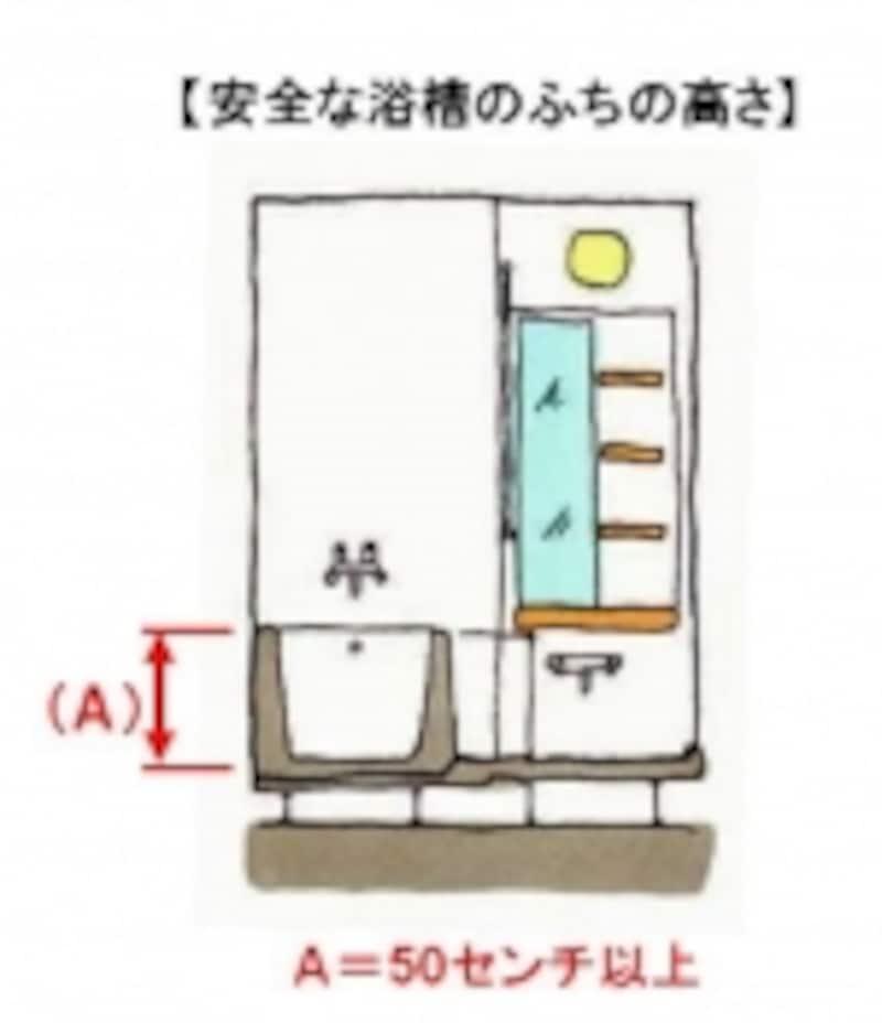 【図4】浴槽のふちの高さとは