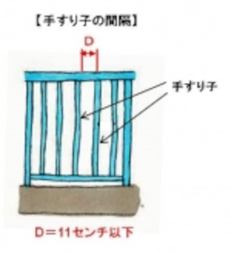 【図1】手すり子の間隔