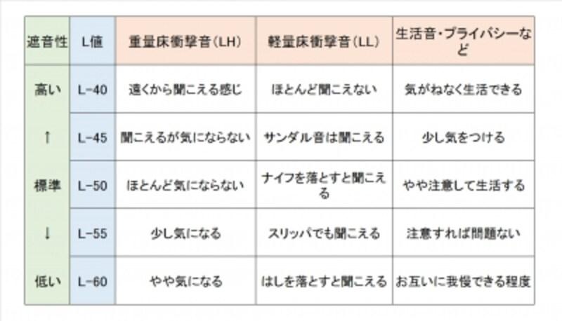 【L値一覧表】L値とその値が示す遮音性能の目安。音には重量床衝撃音(LH)と軽量床衝撃音(LL)があります。(出典:日本建築学会)