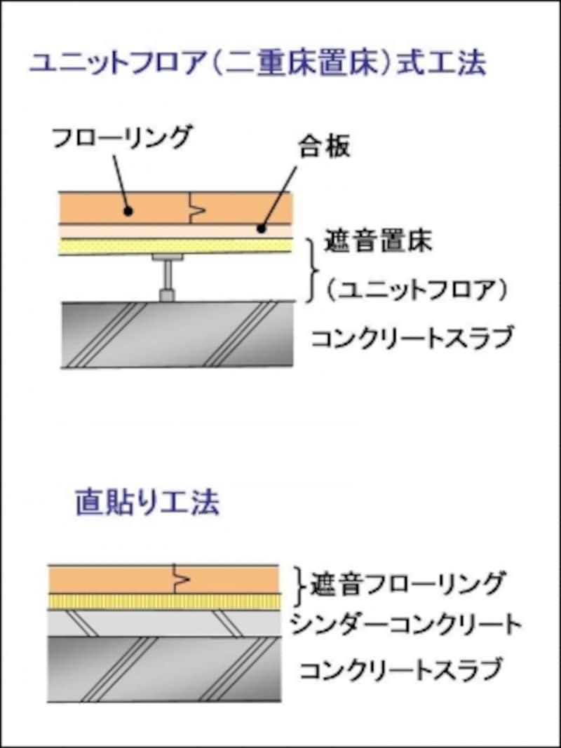 二重床置床工法と直貼り工法の違い。二重床置床工法は、遮音性を高めるためというよりも、将来の間取りリフォーム対応のしやすさで採用される。