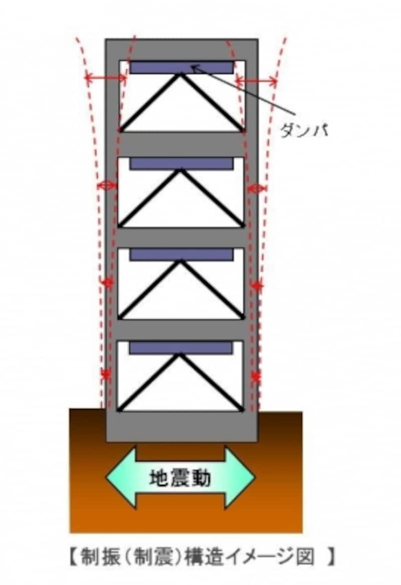 【制振(制震)構造】建物の各階または頂部にダンパーを設置してそこでゆれを吸収させます。風ゆれに効果を発揮します(クリックで拡大)