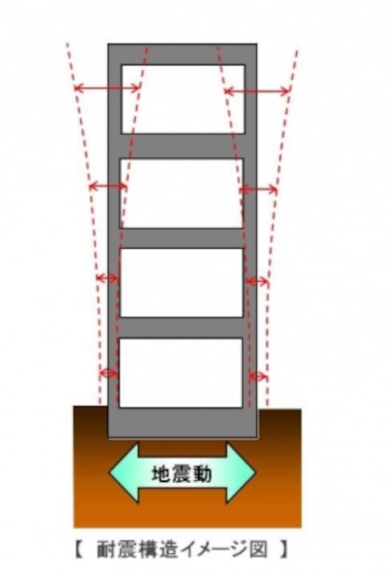 【耐震構造】柱や梁を太くしっかりつくり、地震に対して建物の耐力でこらえます。地震の振動がそのまま建物に伝わります(クリックで拡大)