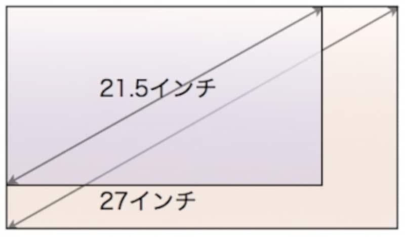 画面解像度の比較>21.5インチでは、最大1920x1080の解像度、27インチなら2560x1440と広大が作業領域が楽しめます