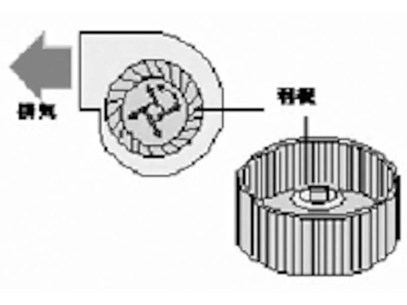 ダクト排気式(シロッコファン)のイメージ