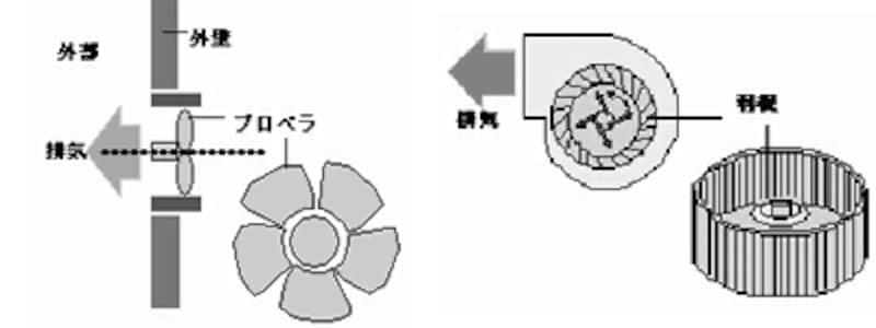 換気部分のイメージ図undefined(左)プロペラファン(右)シロッコファン