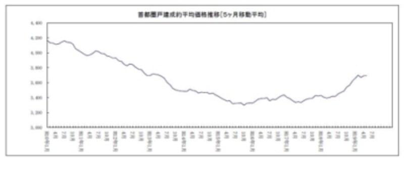 首都圏戸建価格推移