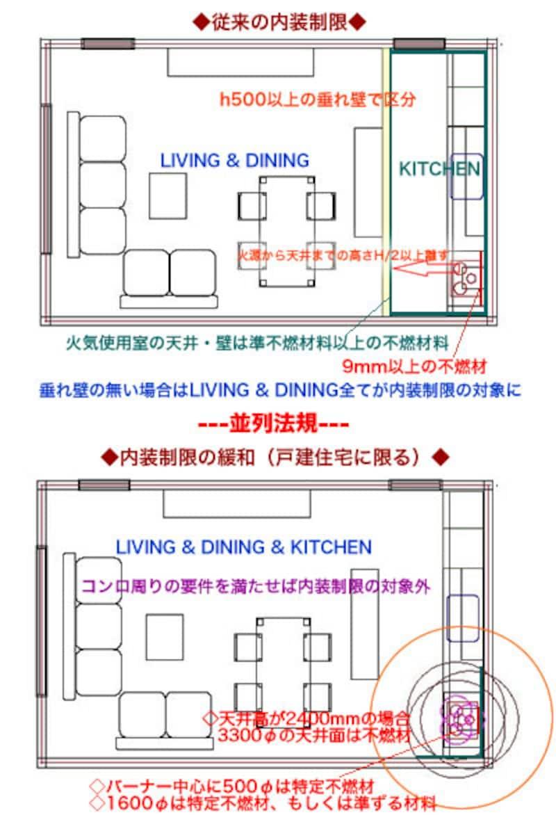 内装制限の緩和によってキッチン...