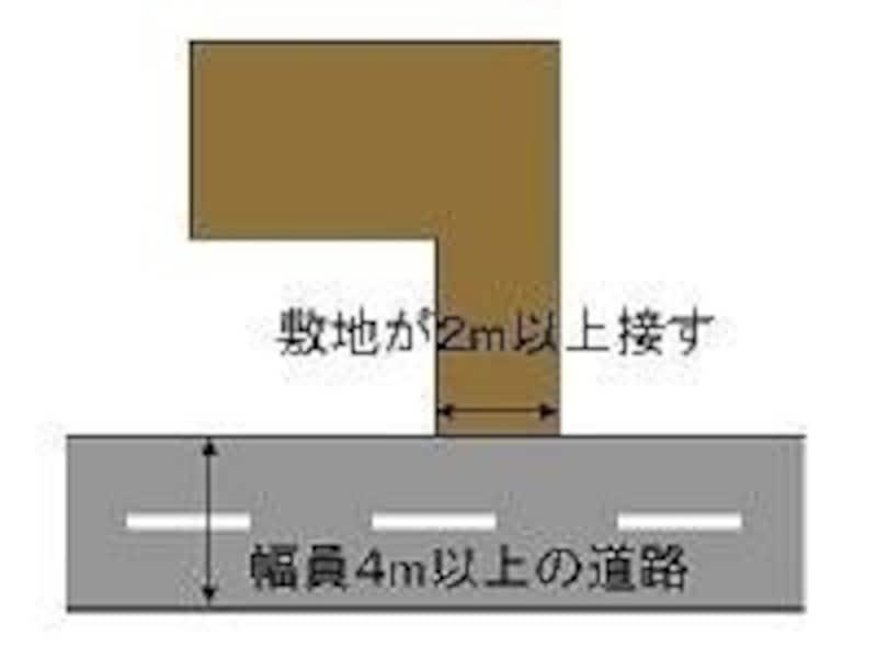 建築基準法の接道義務を果たさないと再建築ができない。