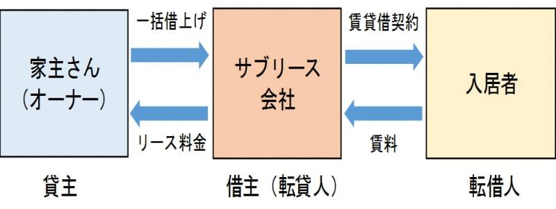 「サブリース仕組み」の画像検索結果