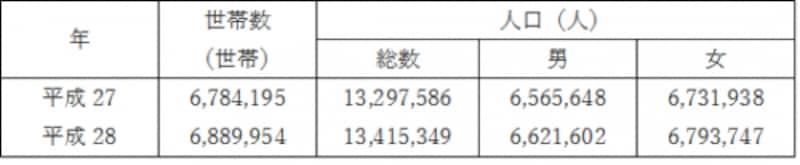 (東京都総務局統計部の資料より)