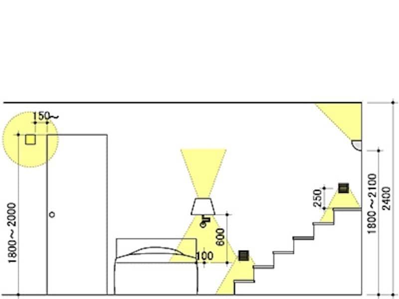 壁付け器具の取付位置の目安