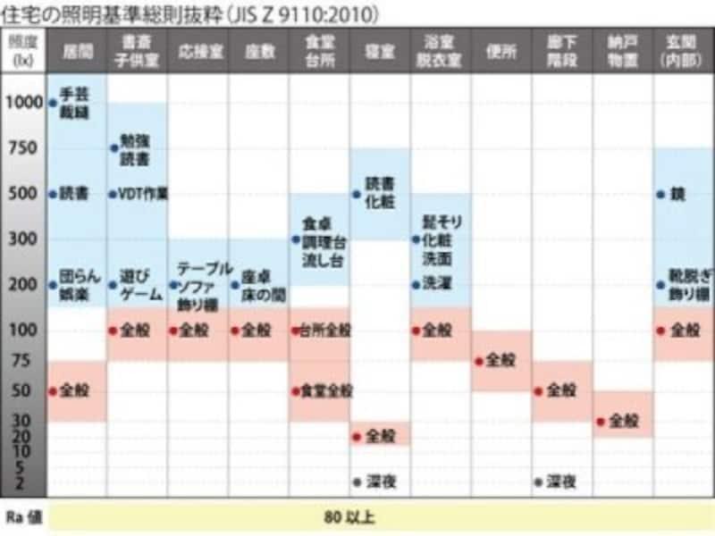 明るさは照度=ルクス(lx)という単位で数量化しています。JIS(日本工業規格)では、空間と生活行為ごとに細かく推奨照度を規定しています。