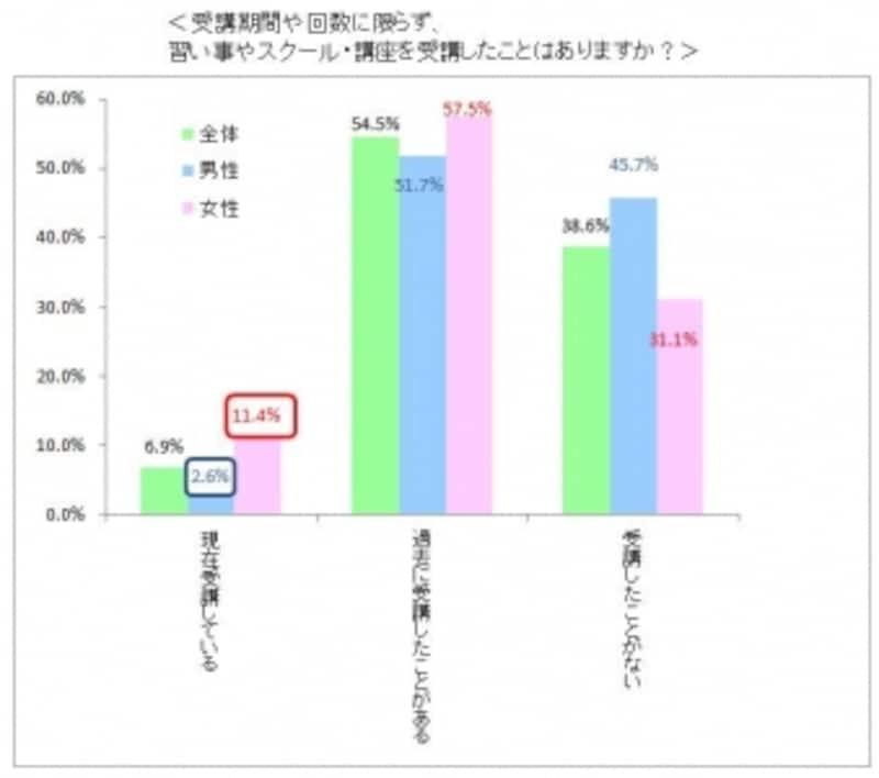 グラフ(受講歴)