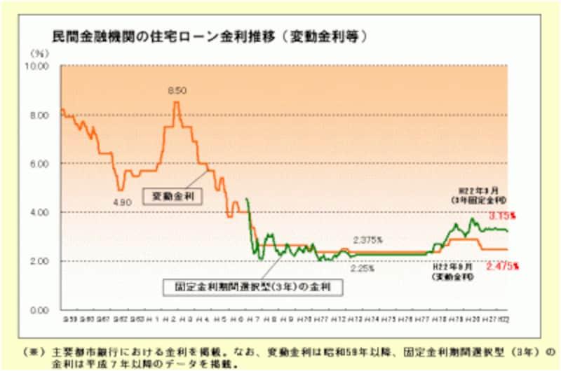 民間金融機関の住宅ローン金利の推移