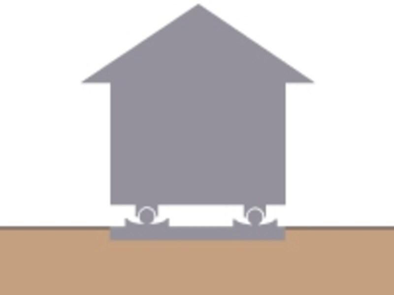 免震装置undefined通常の状態